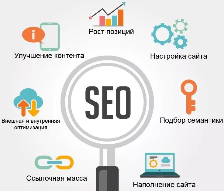 Фото. Этапы SEO оптимизации сайта под запросы пользователей и продвижение в поисковых системах.