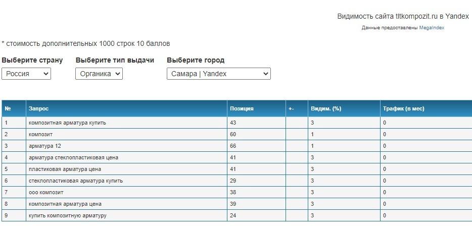 Скрин позиций и видимость сайта tltkompozit.ru в Yandex.
