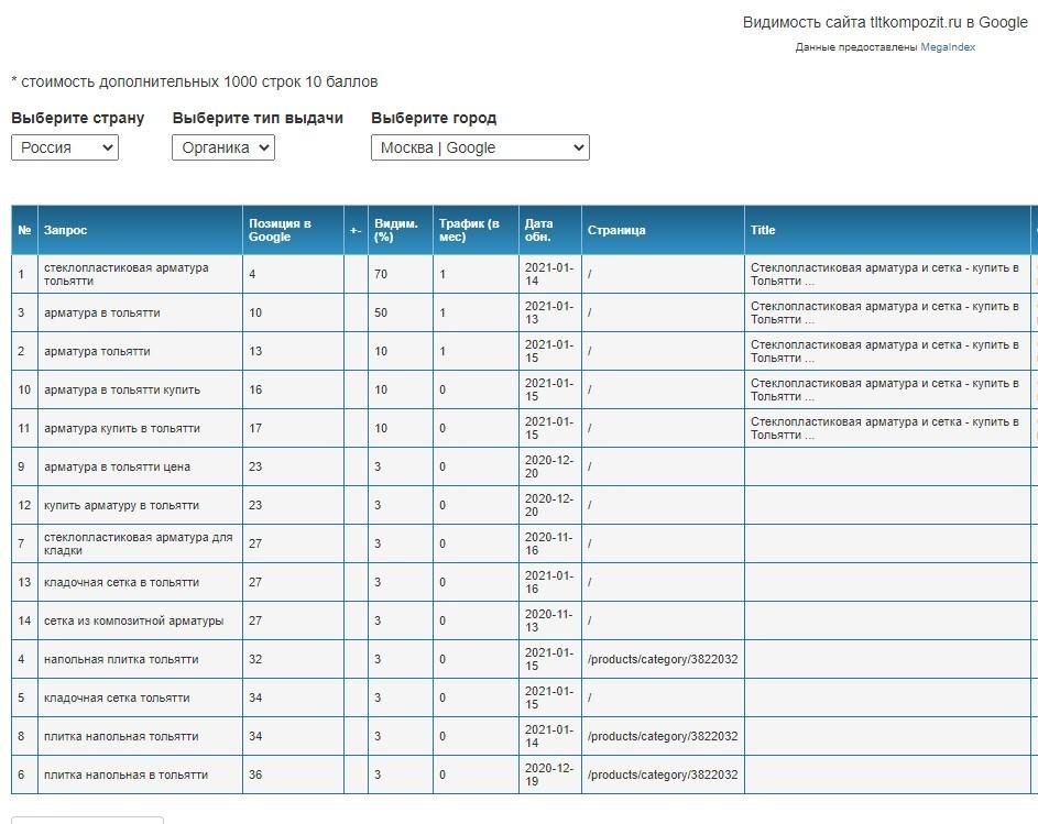 Скриншот Видимость сайта tltkompozit.ru в Google. Данные предоставлены MegaIndex.