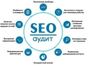 Фото примеров, как проводится профессиональный стандартный SEO аудит сайта рекламным агентством AuditSaitaZakaz.ru