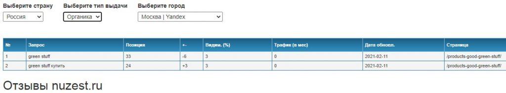 Скрин. Видимые поисковые запросы пользователей в поисковике Yandex.