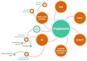 Фото. Проектирование сайта, оптимизация и SEO продвижение, СММ раскрутка в соцсетях и рекламирование в ПС.