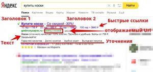 Структура объявления Яндекс.Директ в поиске Yandex.