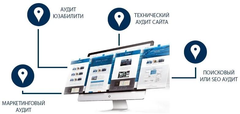 Фото. 4 вида аудита сайтов входящих в комплексную проверку веб-ресурсов для выявления проблем для новых интернет-магазинов перед рекламой или продвижением.