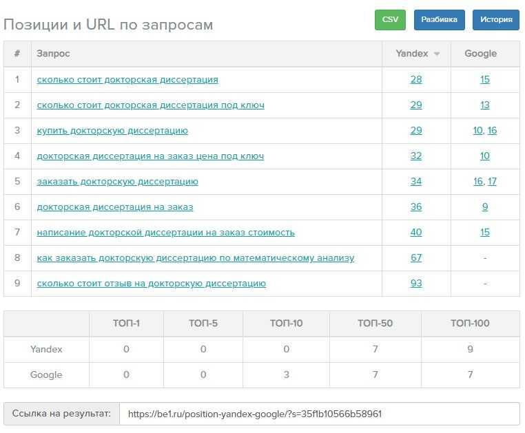 Скриншот Запрос: докторскую диссертацию с ключами: заказать, купить, заказ.
