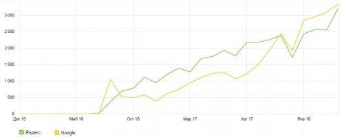 Фото. На изображении график увеличения посещаемости из поисковых систем из Яндекс метрики и Гугл аналитикс.